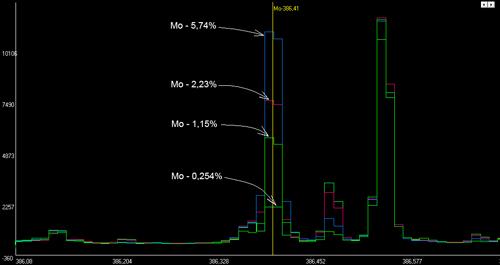 Линия молибдена 368,410нм, участок спектра шириной 0,6нм.
