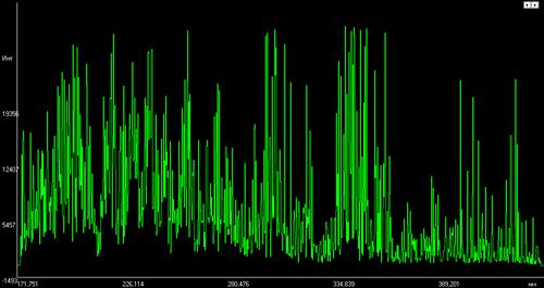 Эмиссионный спектр вольфрамового сплава