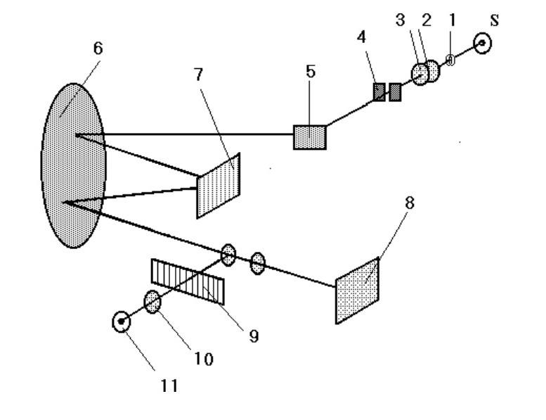 Оптическая схема ДФС-8